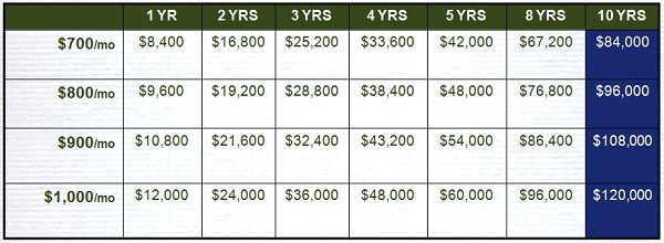 Betenbough Homes Rent vs. Own Chart